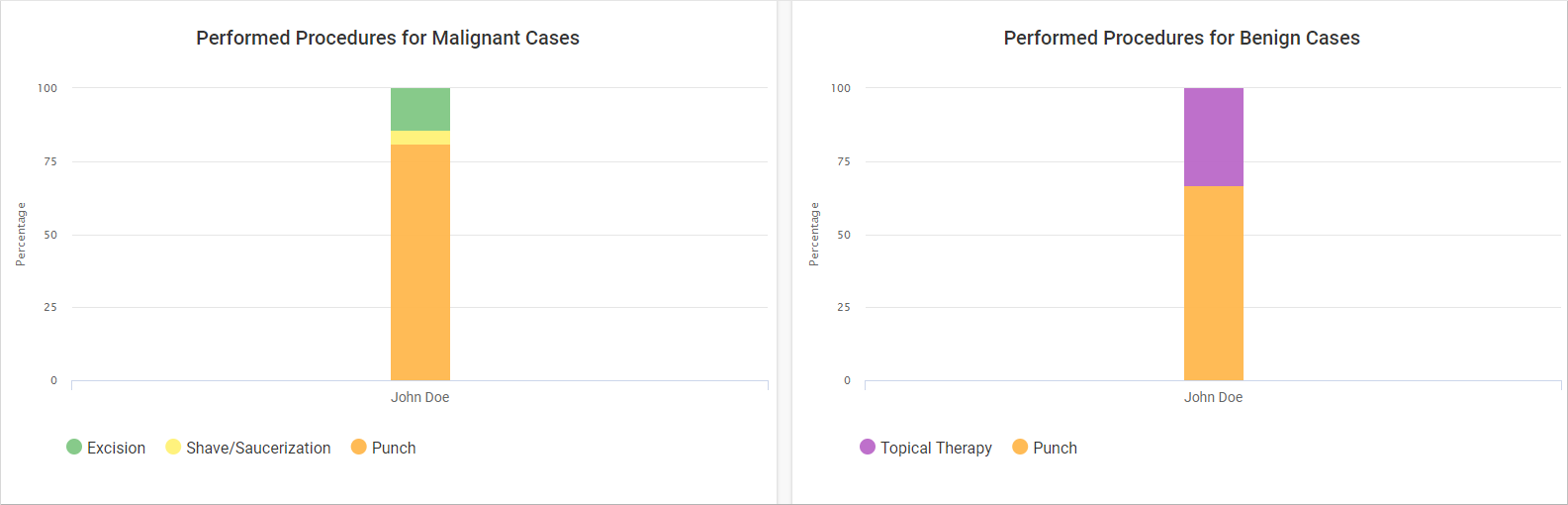 3._Audit_Reports_Performed_Procedures_Malignant_cases.PNG